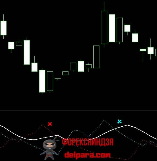 Рисунок 6. Сигналы ADX, указывающие на ослабление текущего тренда.