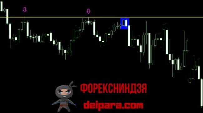 Рисунок 4. Продажа по стратегии разворота тренда на сопротивлении по паттерну медвежьи рельсы.