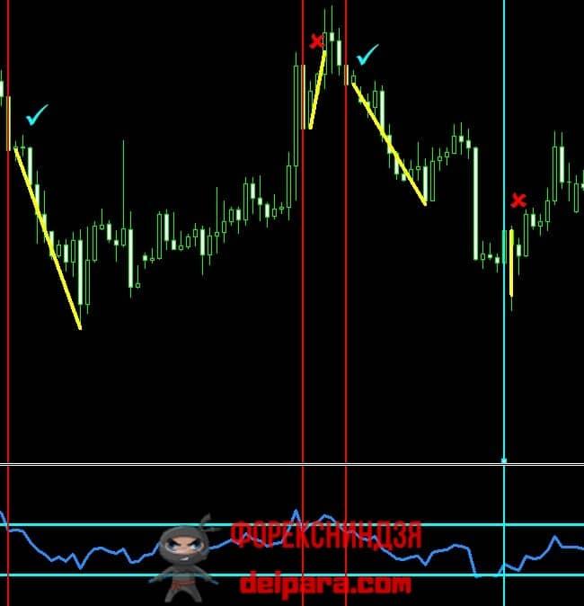 Рисунок 2. Сделки по сигналам RSI в стратегии ADX 50.