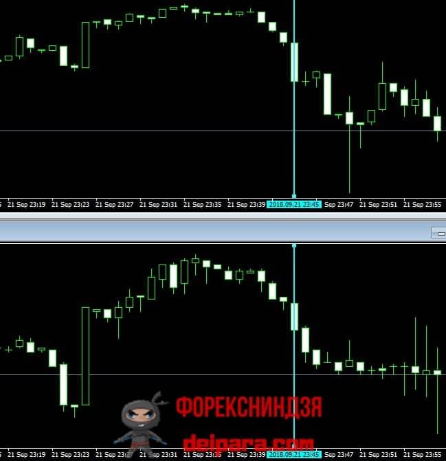Рисунок 3. Пример стратегия на корреляции валют с запаздыванием (задержкой).