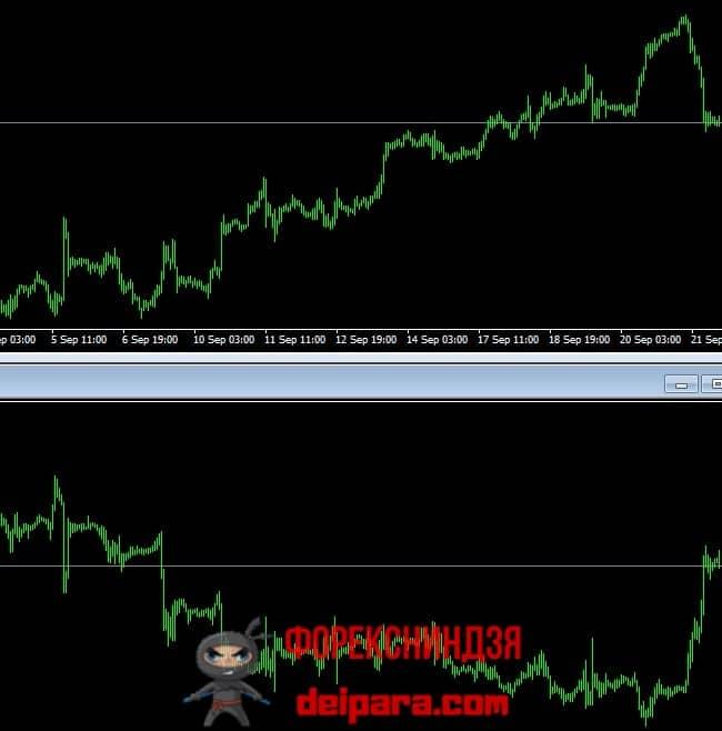 Рисунок 2. Отрицательная корреляция между GBPJPY и EURGBP.