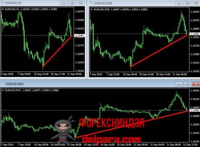 Рисунок 1. Торговая стратегия по линиям тренда.