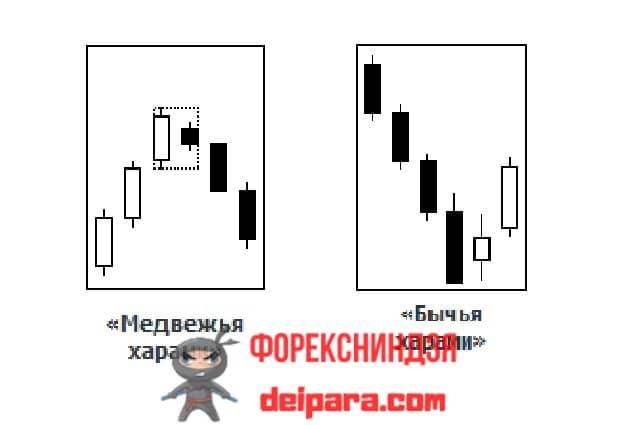 Рисунок 4. Медвежья (слева) и бычья (справа) харами – свечной паттерн ключевого разворота тренда.