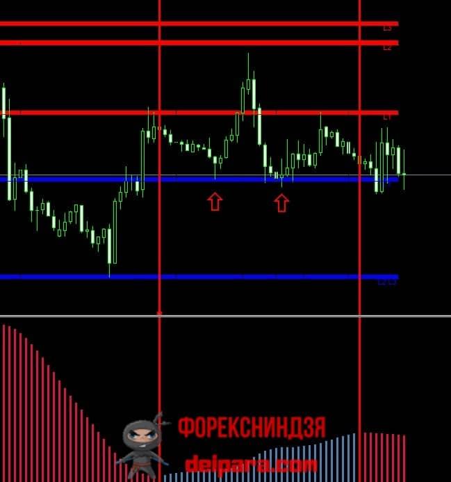 Рисунок 1. Торговля по уровням поддержки и сопротивления дополнительно с трендовым индикатором.