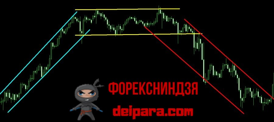 Рисунок 1. Каналы на форекс, торговля в которых может вестись по стратегии отбоя.