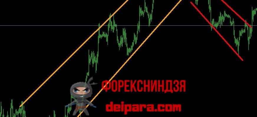 Рисунок 1. Линии восходящего (оранжевые) и нисходящего (красные) тренда.