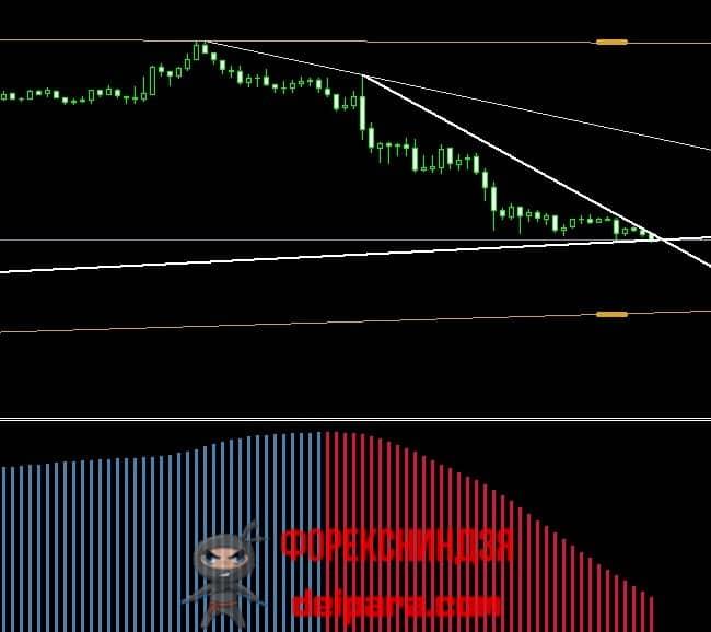 Рисунок 3. Как пользоваться True Trendline Indicator с трендовым индикатором.