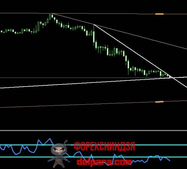 Рисунок 2. Комплекс трендовых линий True Trendline Indicator, дополненный осциллятором RSI.