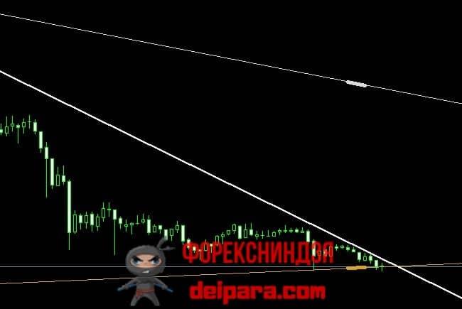 Рисунок 1. Вхождение котировки в угол между трендовыми линиями True Trendline, после которого должен возникнуть пробой одной из них.