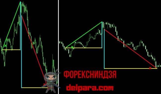 Рисунок 2. Изменение угла наклона тренда при изменении масштаба графика по вертикали и горизонтали.