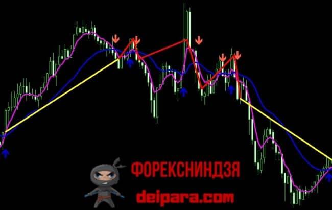 Рисунок 1. Прибыльные и ложные сигналы 2 Moving Average Signal.