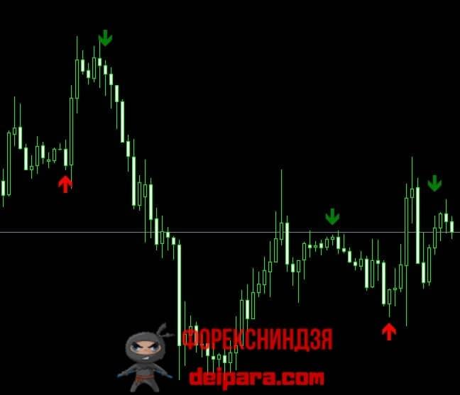 Рисунок 1. Сигналы индикатора 3 MA Cross W Alert v2.