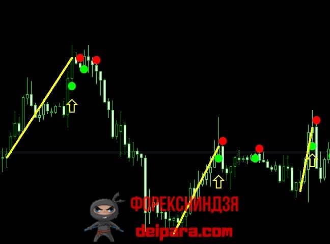 Рисунок 3. Моменты, когда совершать сделку по сигналам ADX Crossing нецелесообразно.
