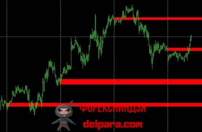 Рисунок 1. Разметка графика форекс банковскими уровнями в виде диапазонов.