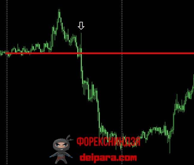 Рисунок 3. Тотальный банковский уровень форекс (красная горизонталь).