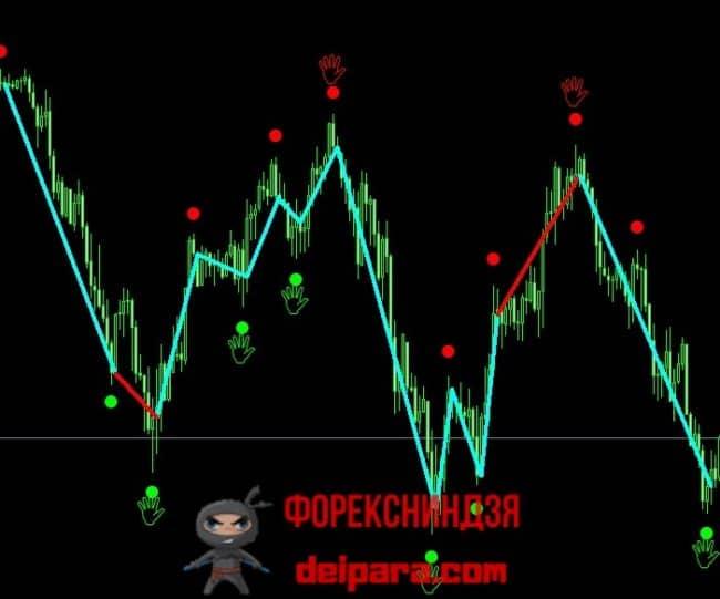 Рисунок 2. Динамика сделок по Chaos Signal на высоковолатильном рынке.