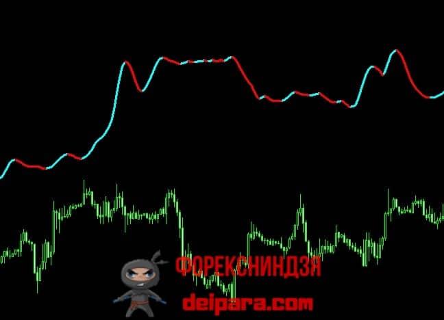 Рисунок 1. ZWinnerColorSignal, рассчитанный на получасовых свечах, на часовом графике.