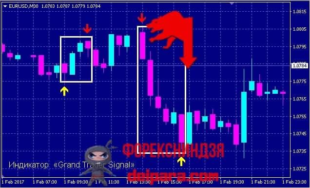 Рисунок 2. Пример с двумя последовательными одинаковыми сигналами Grand Trader.