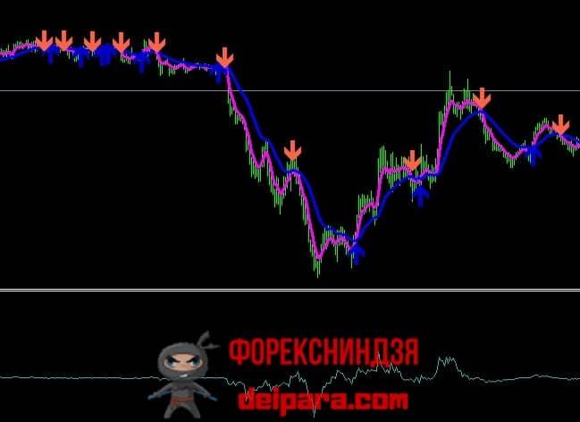 Рисунок 3. Фильтрация сигналов 2 Moving Average Signal с помощью Force Index.