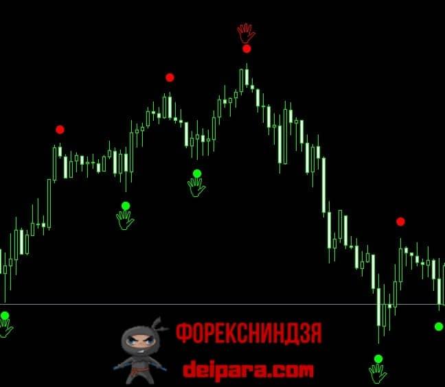 Рисунок 1. Сигналы индикатора Chaos Signal.