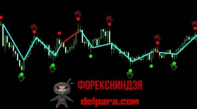 Рисунок 3. Динамика сделок на флете по индикатору Chaos Signal.