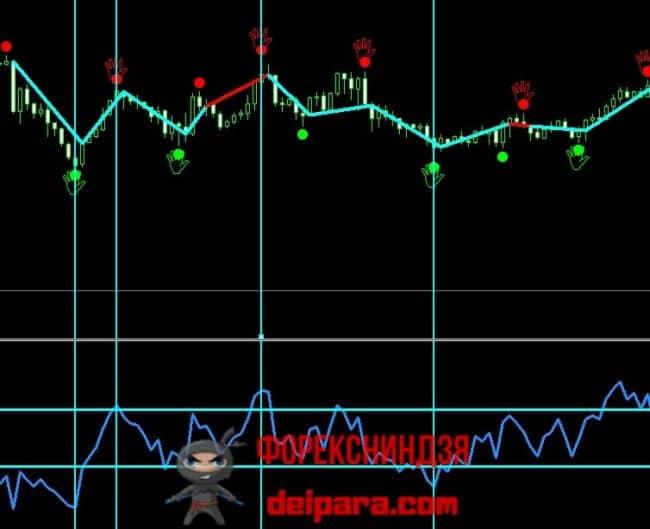 Рисунок 4. Фильтрация сигналов Chaos Signal на флете осциллятором.