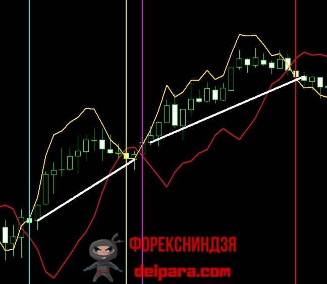 Рисунок 3. Пример двух прибыльных сделок по сигналам индикатора Contrast.