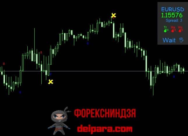 Рисунок 2. Сигналы индикатора DX Trade C4 Nitro на ТФ H1 при Trix_Period равном 4, Period_MA – 20 и MOM_Period – 8.