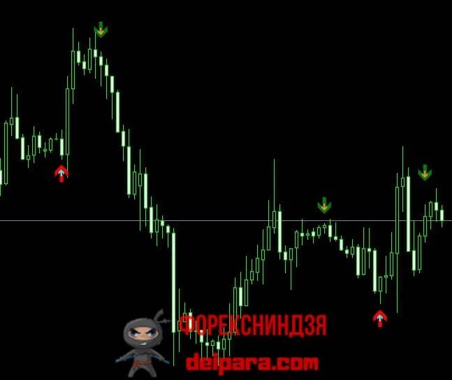 Рисунок 3. Соответствие сигналов индикаторов 3 MA Cross W Alert v4 и v2.