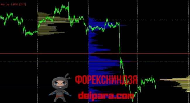 Рисунок 1. Индикатор EVA.