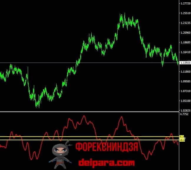 Рисунок 1. Кривая (красная) и контрольные уровни (желтые) индикатора RAVI.