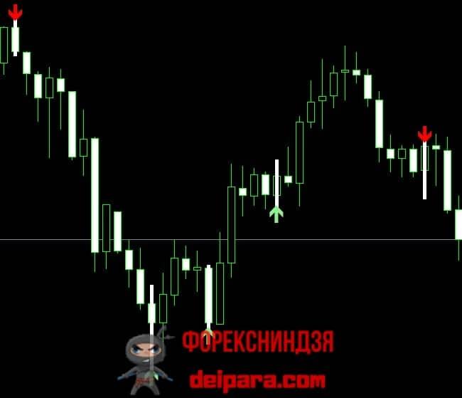 Рисунок 1. Сигналы индикатора Scalper Signal.
