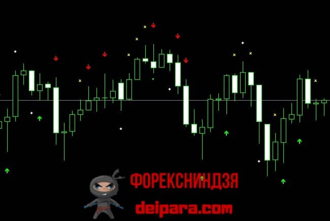 Рисунок 3. Сигналы индикатора VSA Bar Signals.