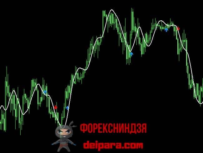 Рисунок 2. Фильтрация ложных сигналов WPRSI Signal с помощью SLMA.