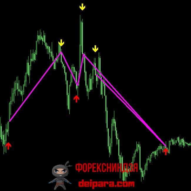 Рисунок 2. Динамика сделок по простейшей торговой стратегии на основе 3 MA Cross на высоковолатильном рынке.