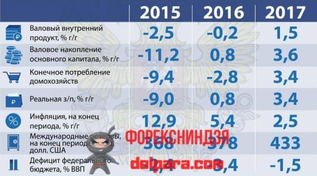 Рисунок 2. Макроэкономические индикаторы России.