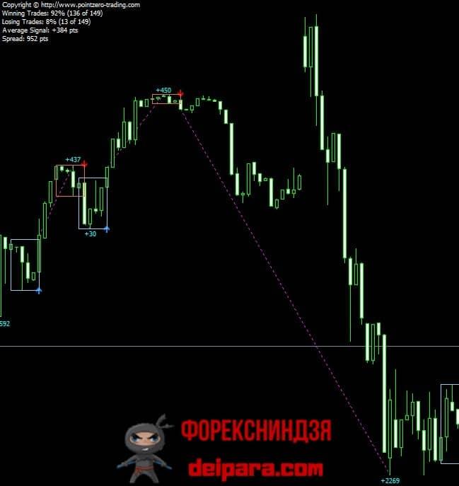 Рисунок 4. Ситуация, когда прибыльность PZ Day Trading меньше спреда, что делает торговлю нецелесообразной.