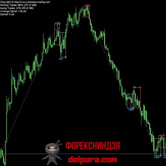 Рисунок 1. PZ Day Trading Indicator на графике.