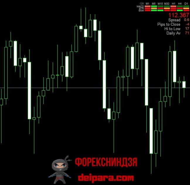 Рисунок 1. Информер индикатора Signal Bars.