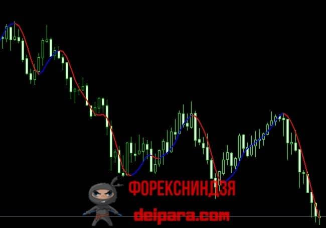 Рисунок 1. Линия, рисуемая индикатором Signal Lines.