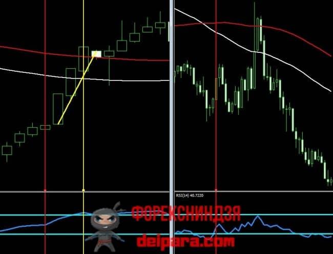 Рисунок 2. Продажа по скальпинг стратегии форекс 2MA+RSI.