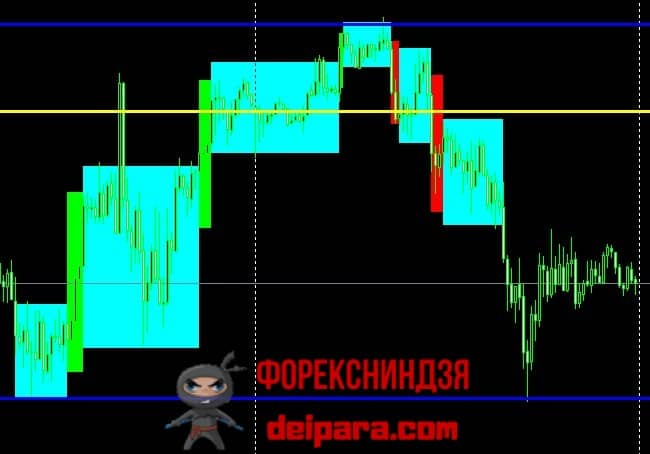 Рисунок 5. Графическая разметка графика котировок для торговой стратегии Снайпер.