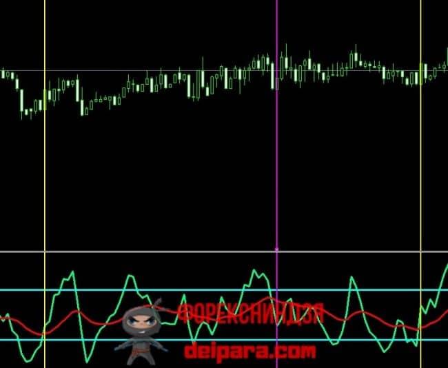 Рисунок 3. Сигналы на покупку (желтые вертикали) и продажу (фиолетовая вертикаль) по лучшей скальпинг стратегии на Стохастике.