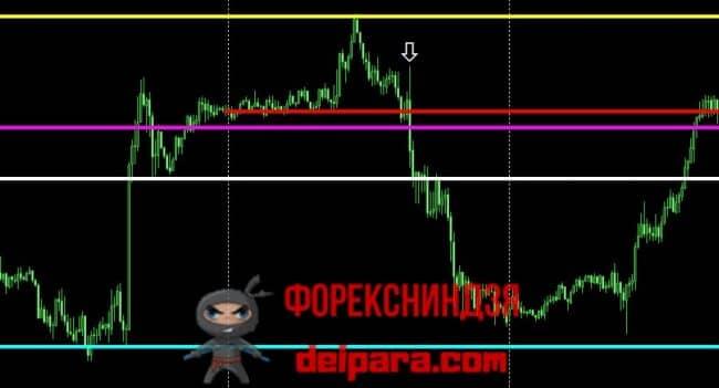 Рисунок 4. Пример расположения отложенного ордера и его СтопЛосса и ТейкПрофитов при торговле тотального банковского уровня на форексе.
