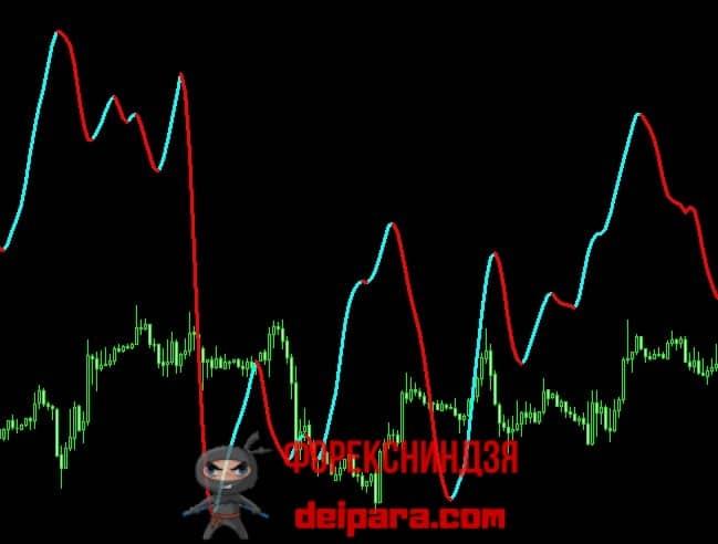 Рисунок 2. Индикатор ZWinnerColorSignal, показывающий на часовом графике результаты с 4-часового ТФ.