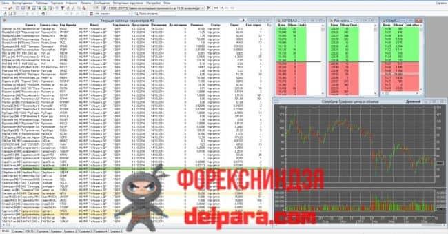 Рисунок 3. Вариант интерфейса QUIK и часть списка доступных для торговли через этот терминал ценных бумаг.