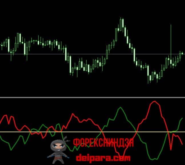 Рисунок 1. Трендовые кривые Indicator Vortex.