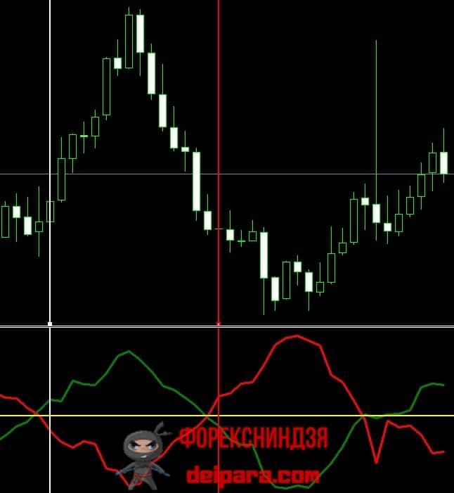 Рисунок 3. К оценке целесообразности торговли по сигналам Indicator Vortex