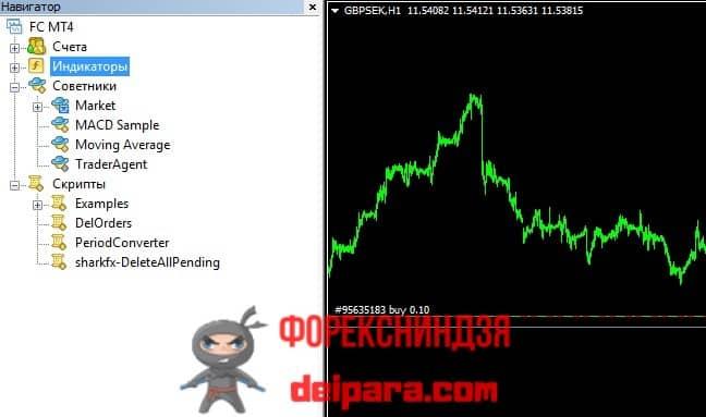 Рисунок 5. Окно Навигатора, посредством которого в MetaTrader 4 вызываются индикаторы, скрипты и советники.