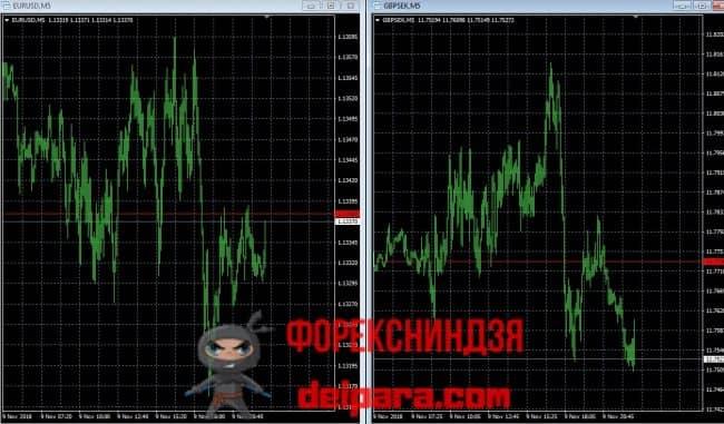 Рисунок 3. Различие в спреде основной (слева) и экзотической (справа) валютных пар в МетаТрейдере 4.